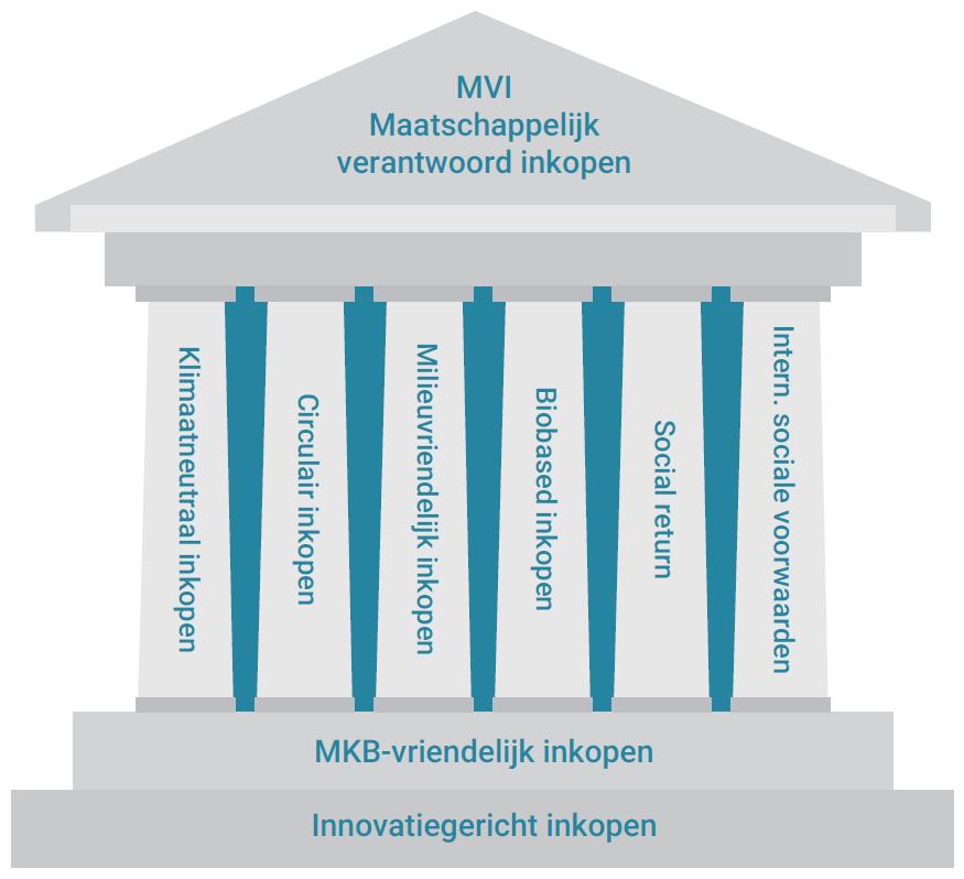 MVI topics