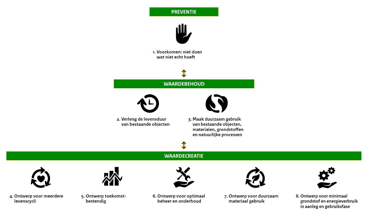 Figuur Preventie, waardebehoud en waardecreatie in de GWW