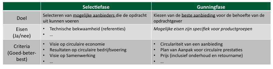 Overzicht van mogelijke eisen en criteria in relatie tot circulariteit. Bron: Copper8 (2018), Circulair Inkopen Academy