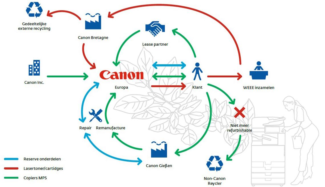 Voorbeeld van een circulaire keten voor copiers, in de situatie van Canon. Bron: Jonker et al. (2018) Werkboek Businessmodellen Circulaire Economie