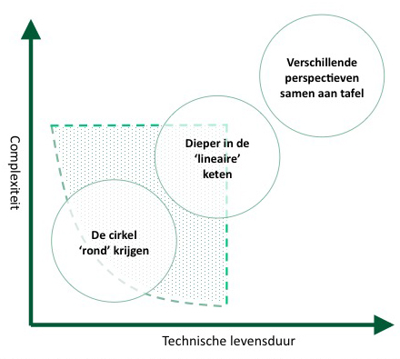 De manier waarop je de externe keten betrekt, is mede afhankelijk van de complexiteit en de technische levensduur van het product dat je circulair in gaat kopen. Bron: Copper8 (2018) Circulair inkopen in 8 stappen