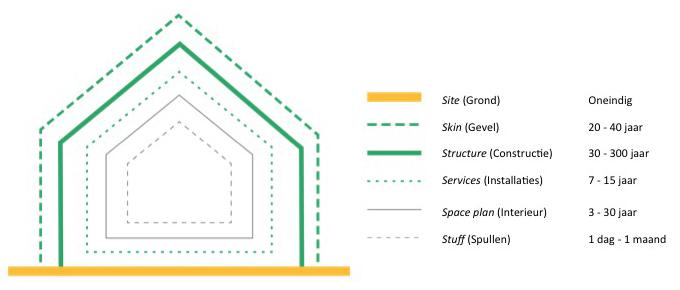 De verschillende 'lagen' van een gebouw, die van elkaar te scheiden zouden moeten zijn op basis van functionaliteit en levensduur. Bron: Brand (1994), How Buildings Learn