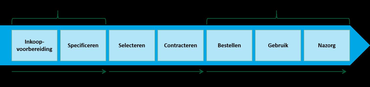 Input- versus effectmonitoring: inputmonitoring kijkt naar de inspanningen aan de start van een inkoopproces, effectmonitoring kijkt naar de resultaten nadat de inkoop is gedaan. (bron: RIVM, 2018)