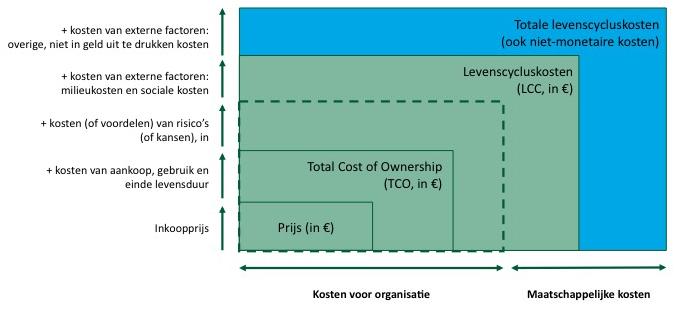 Verschillende manieren om naar kosten te kijken. Bron: PIANOo (2016) Levenscycluskosten als gunningscriterium