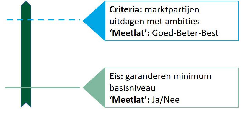 Het verschil tussen eisen en criteria